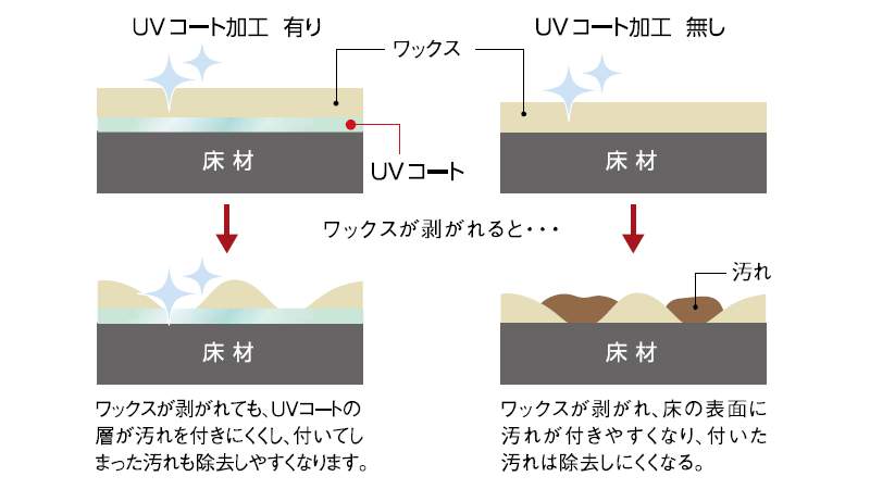order-UV